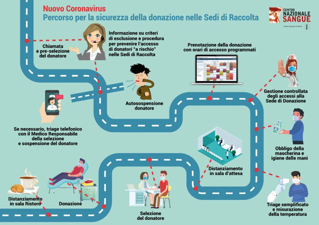 Coronavirus - infografica sicurezza donatori di sangue